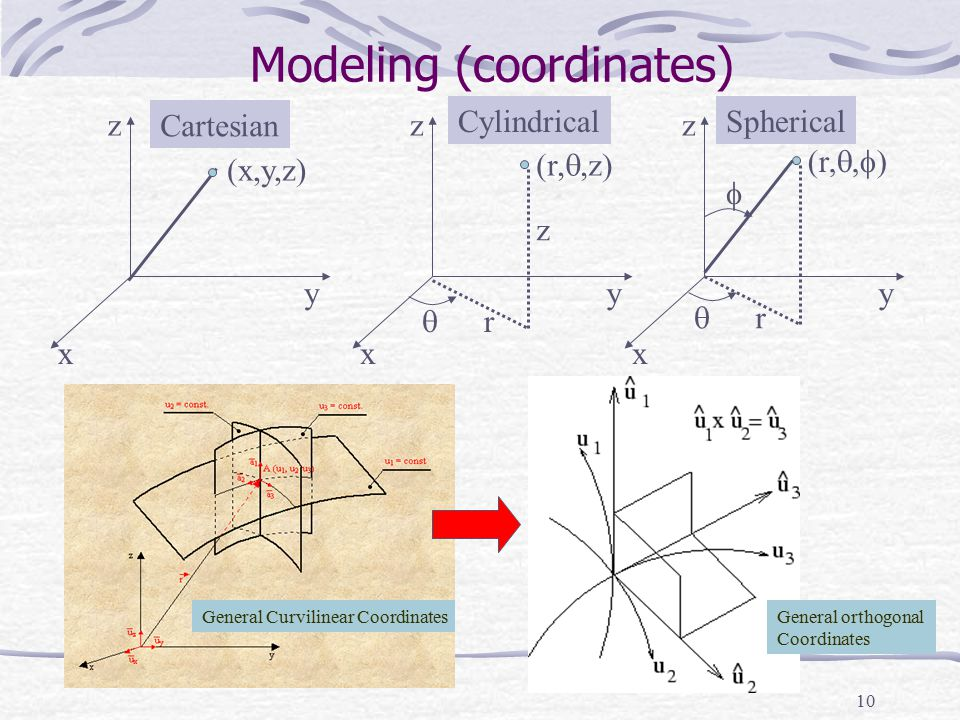 Modeling (coordinates)