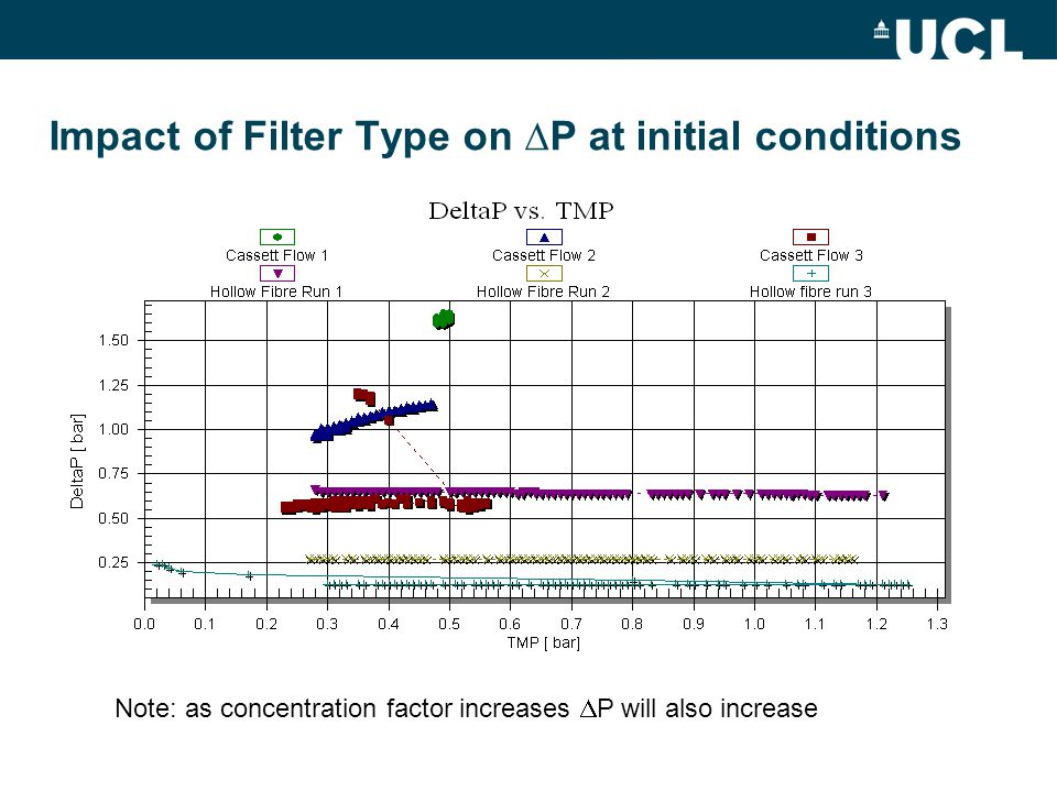Impact of Filter Type on ∆P at initial conditions