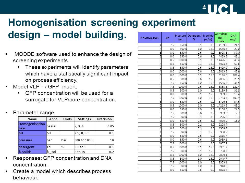 Homogenisation screening experiment design – model building.