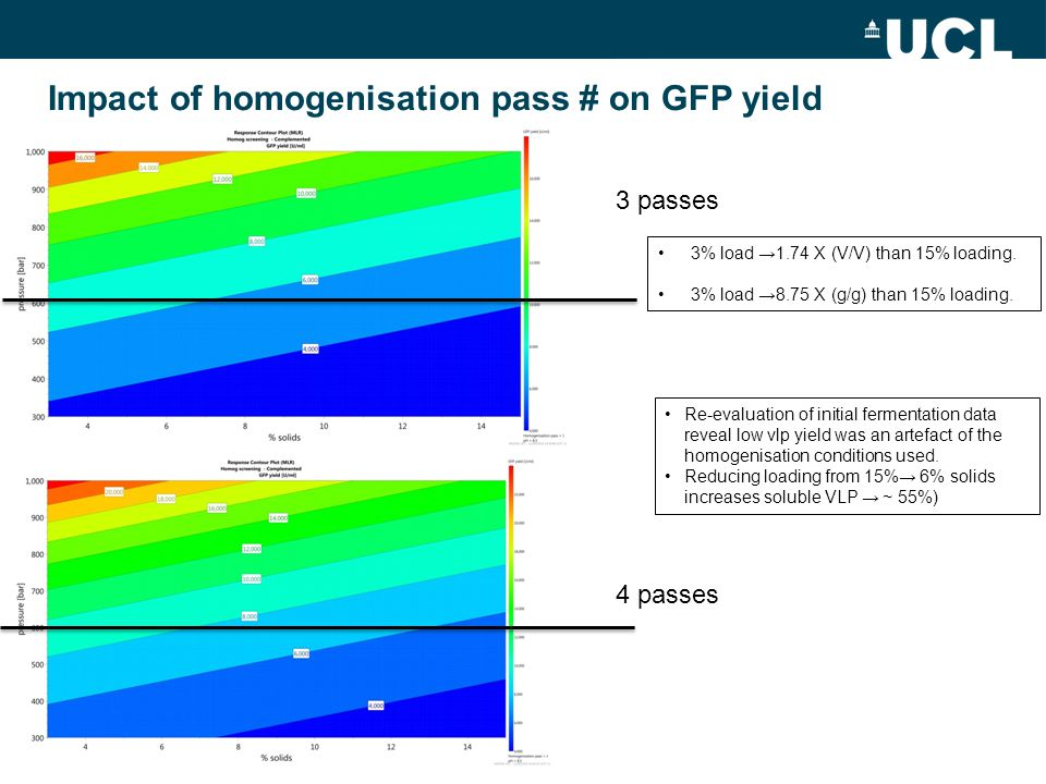 Impact of homogenisation pass # on GFP yield