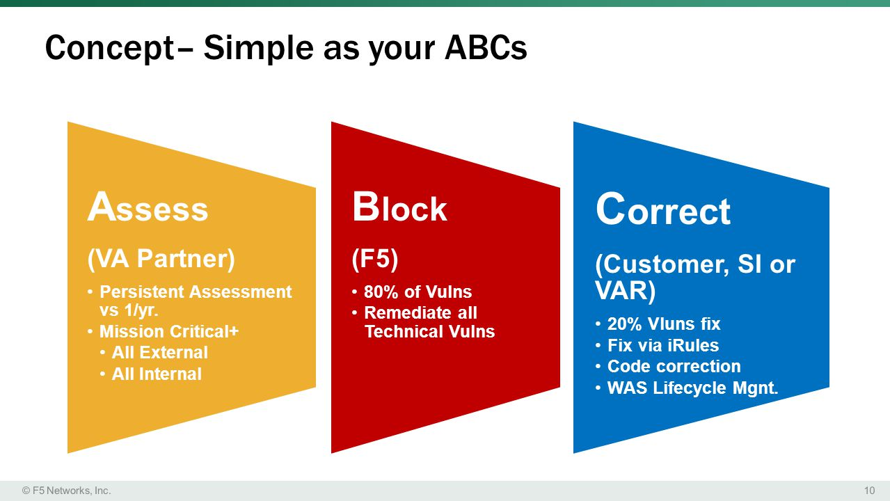 Concept– Simple as your ABCs