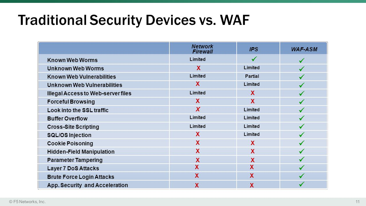 Traditional Security Devices vs. WAF