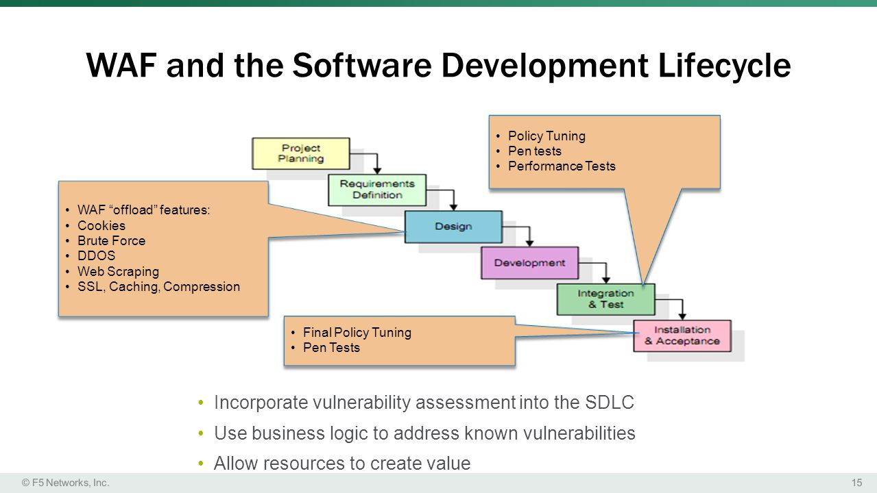 WAF and the Software Development Lifecycle