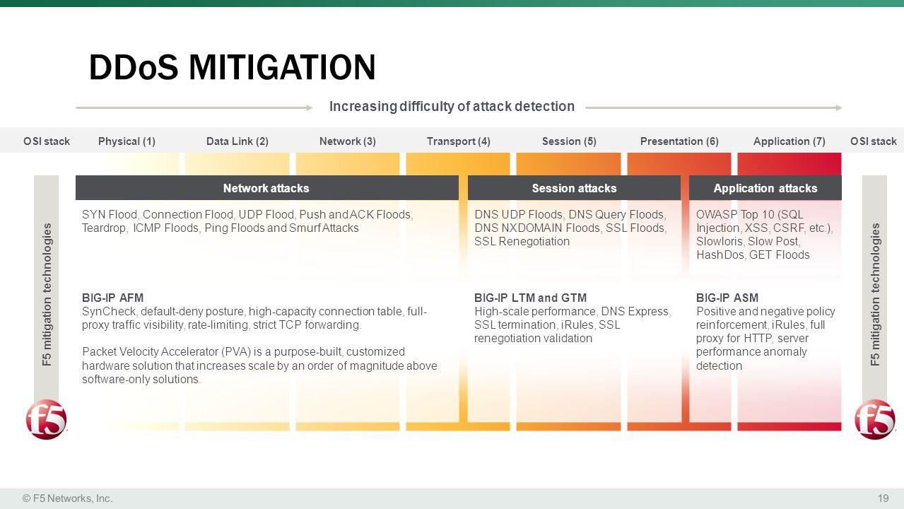 F5 mitigation technologies F5 mitigation technologies