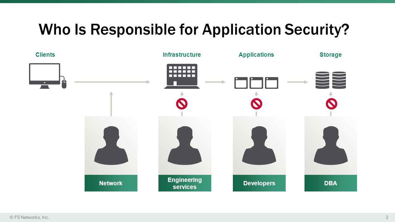 Who Is Responsible for Application Security