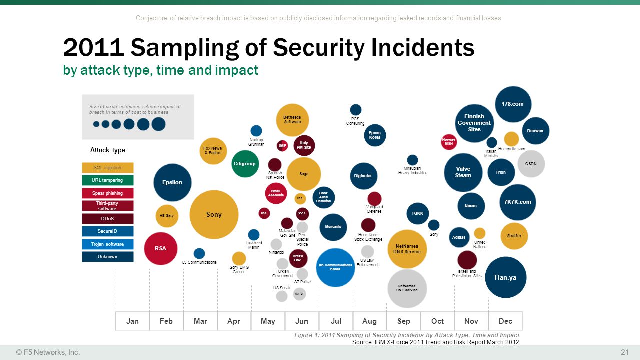 2011 Sampling of Security Incidents by attack type, time and impact