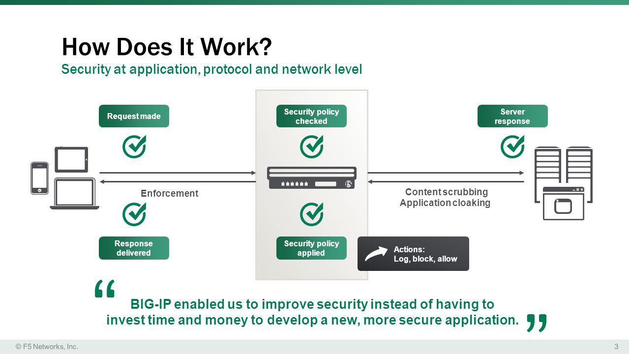 How Does It Work Security at application, protocol and network level