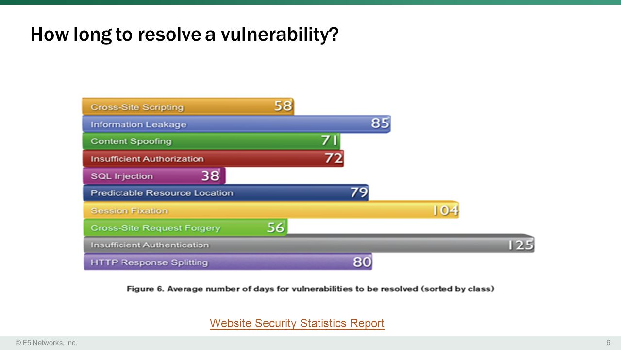 How long to resolve a vulnerability