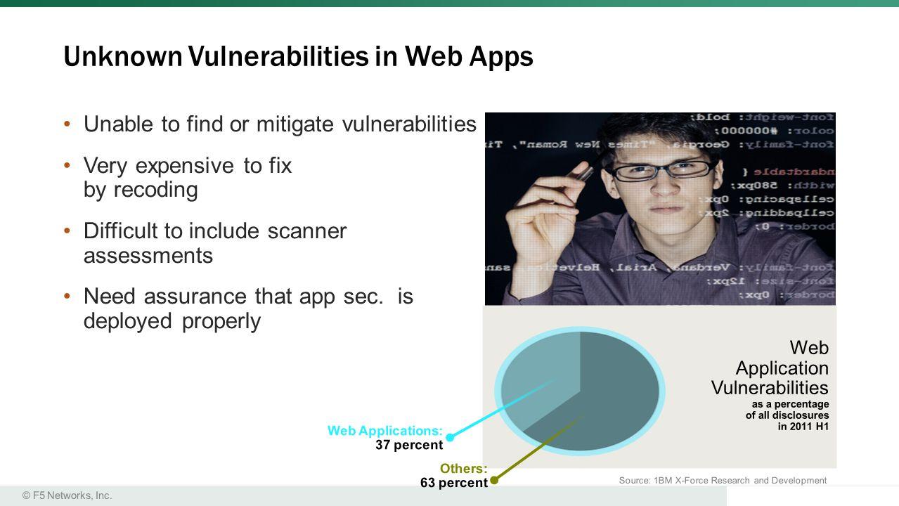 Unknown Vulnerabilities in Web Apps