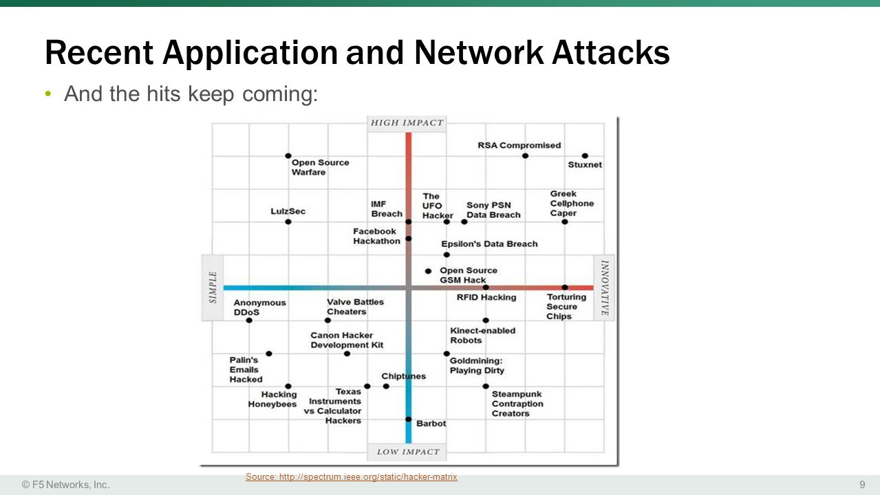 Recent Application and Network Attacks