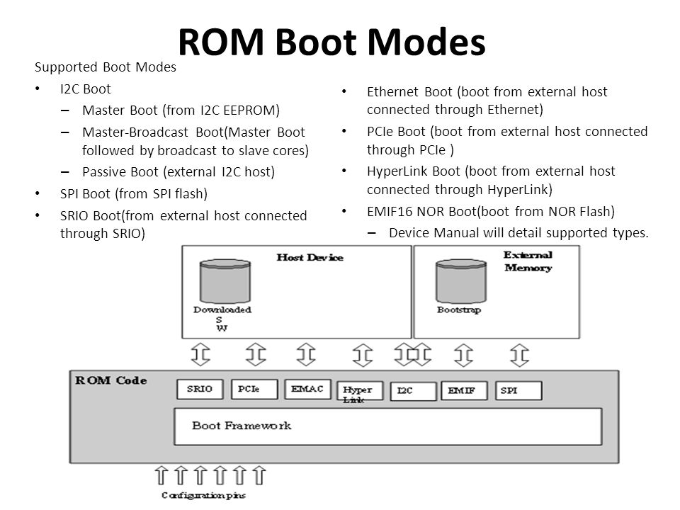 ROM Boot Modes Supported Boot Modes I2C Boot