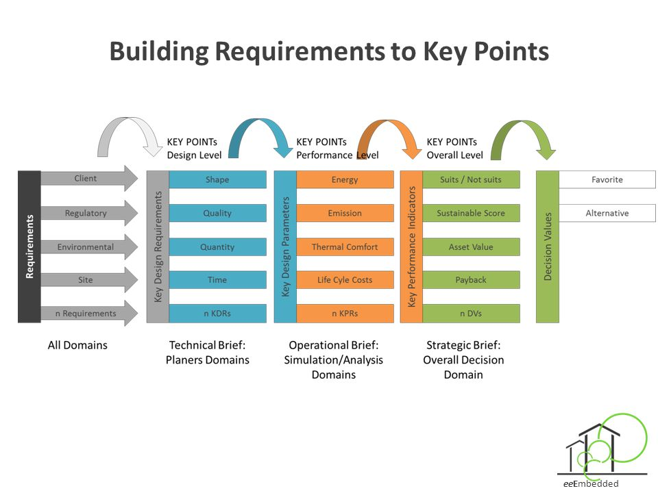 Building Requirements to Key Points