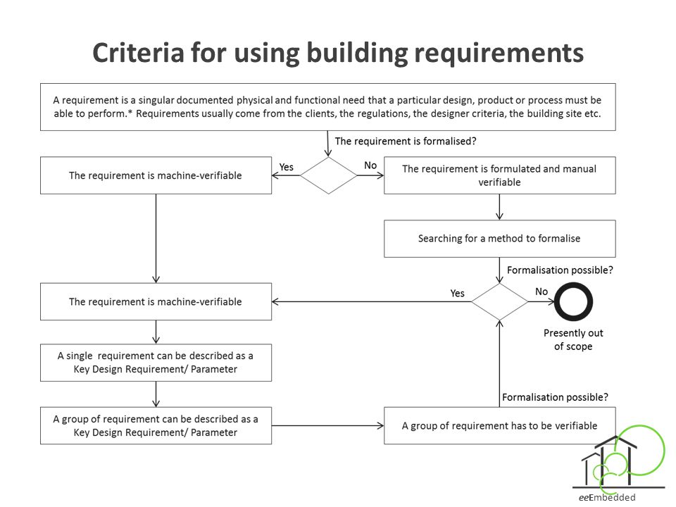 Criteria for using building requirements