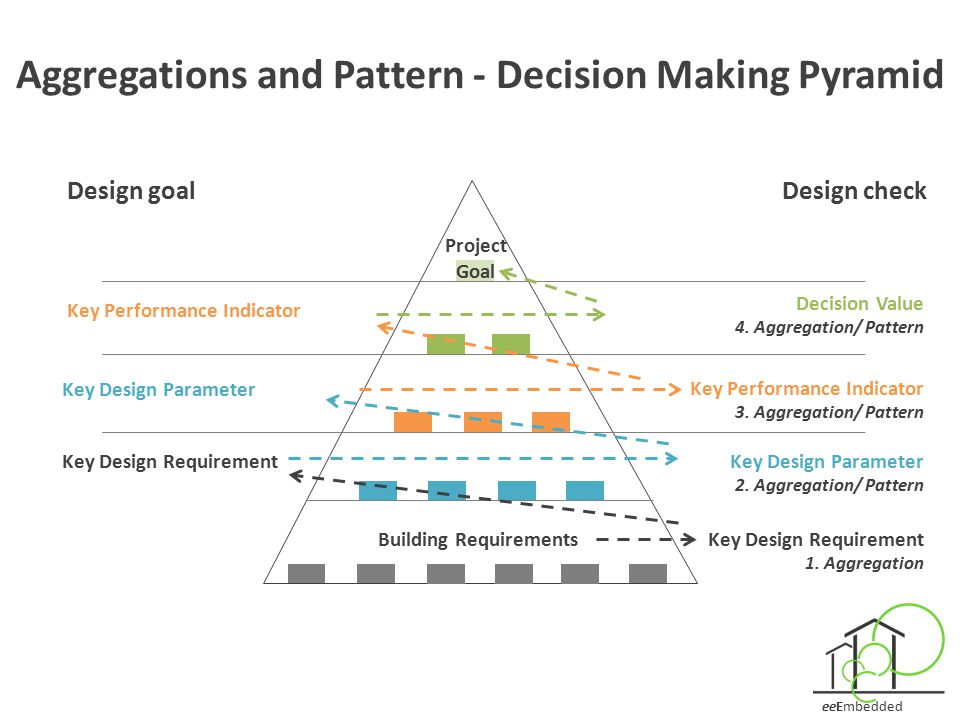 Aggregations and Pattern - Decision Making Pyramid