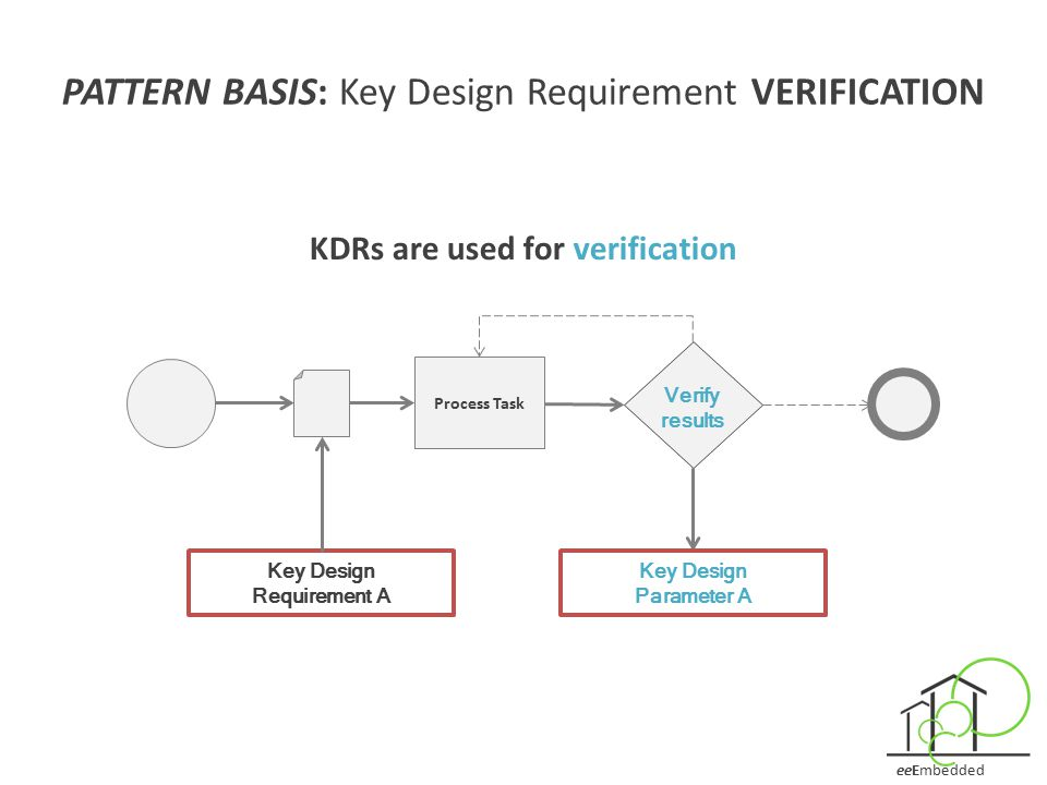 KDRs are used for verification