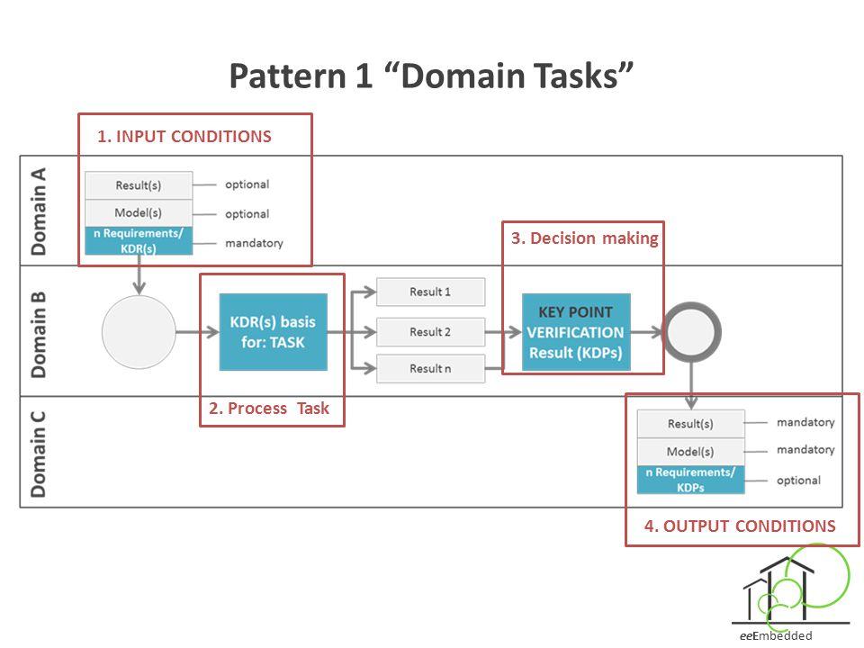 Pattern 1 Domain Tasks