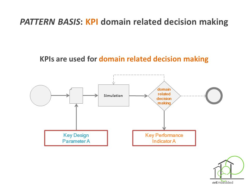 PATTERN BASIS: KPI domain related decision making