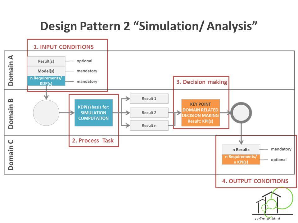 Design Pattern 2 Simulation/ Analysis
