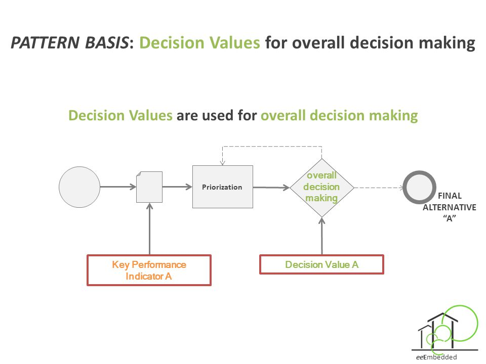 PATTERN BASIS: Decision Values for overall decision making