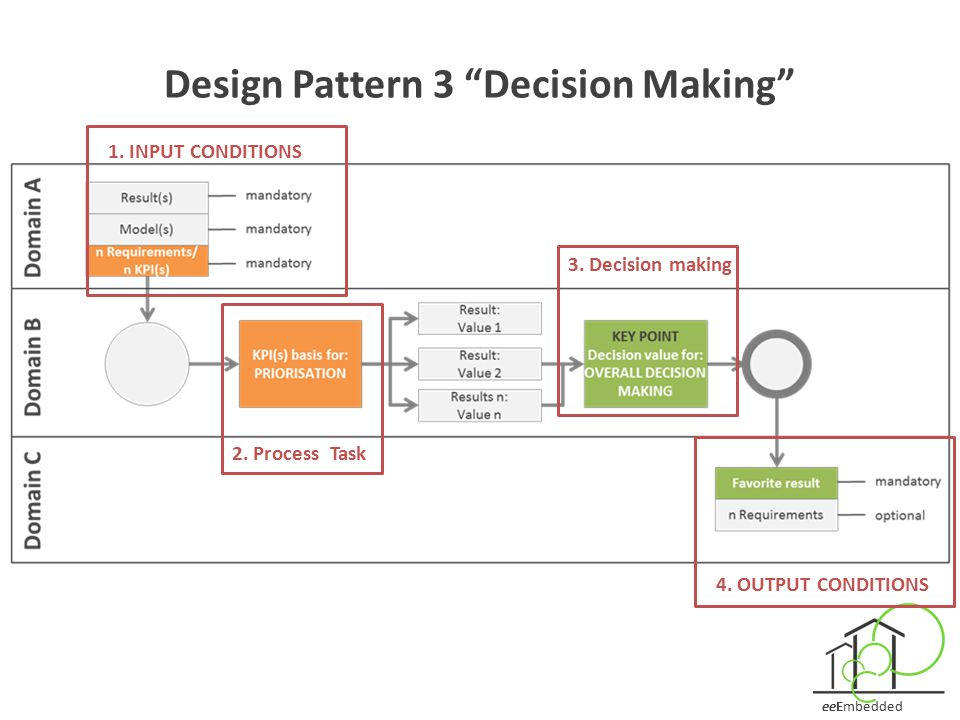 Design Pattern 3 Decision Making