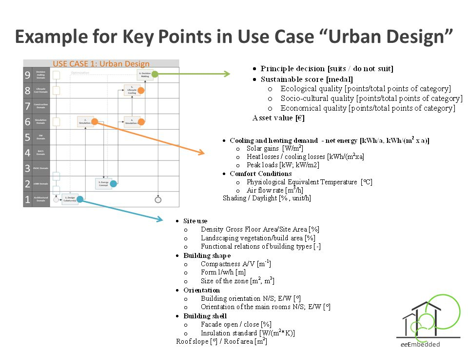 Example for Key Points in Use Case Urban Design