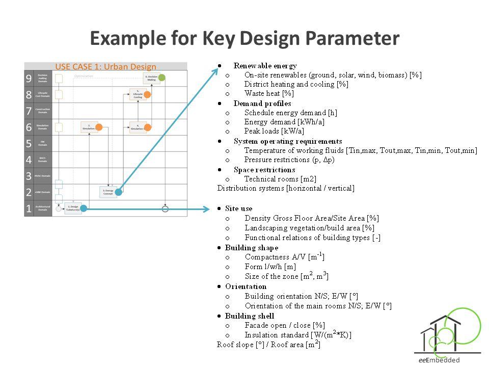 Example for Key Design Parameter