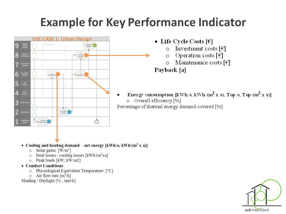 Example for Key Performance Indicator