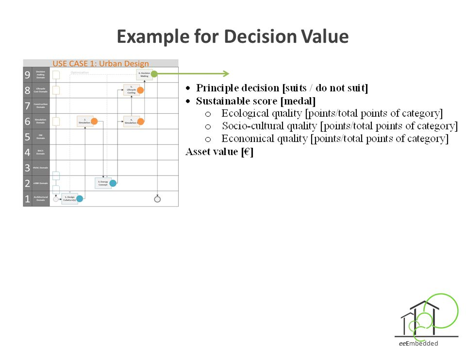 Example for Decision Value