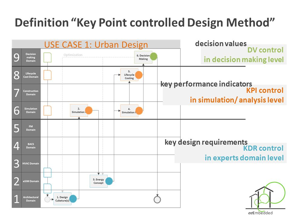 Definition Key Point controlled Design Method