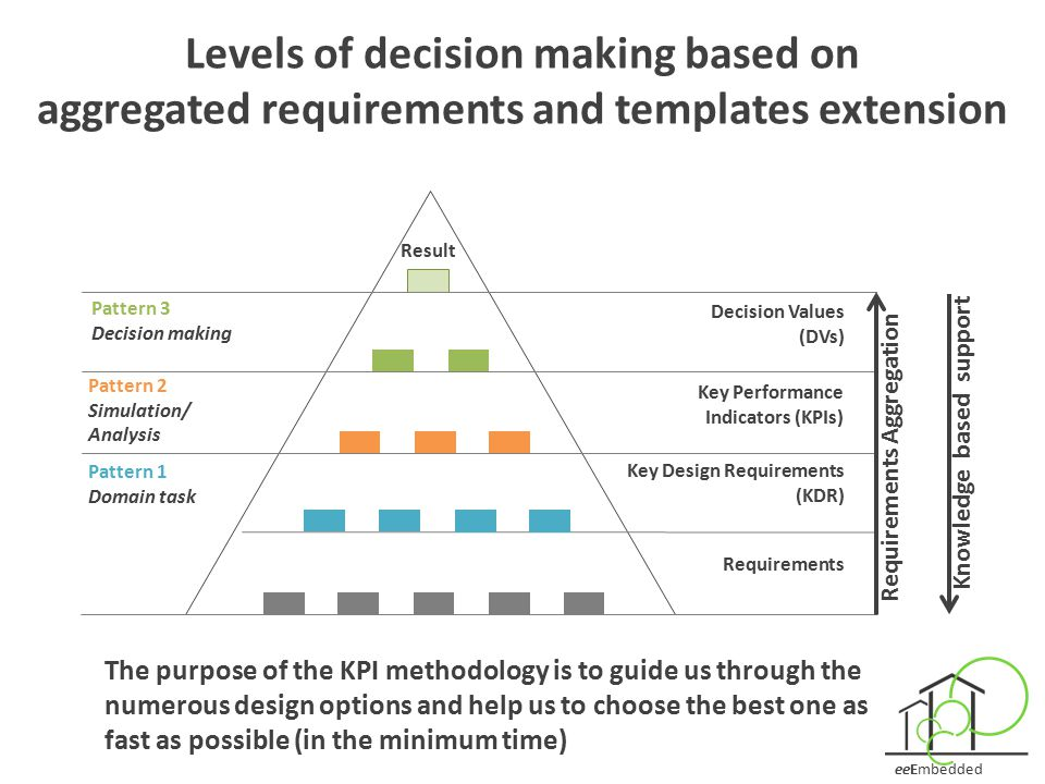 Levels of decision making based on aggregated requirements and templates extension
