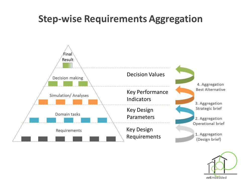 Step-wise Requirements Aggregation