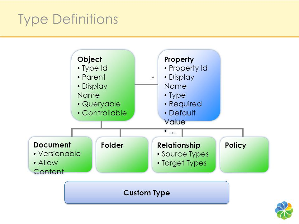 Type Definitions Object Type Id Parent Display Name Queryable