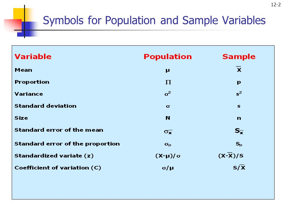 Symbols for Population and Sample Variables