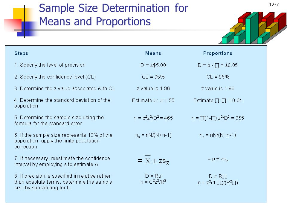 Sample Size Determination for Means and Proportions