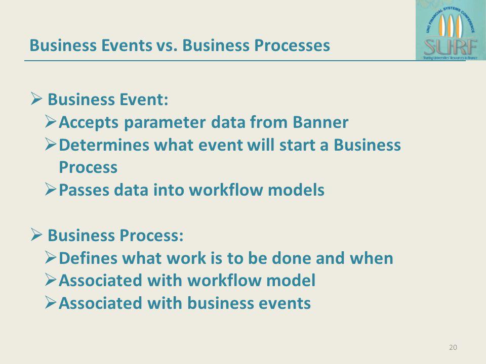 Business Events vs. Business Processes
