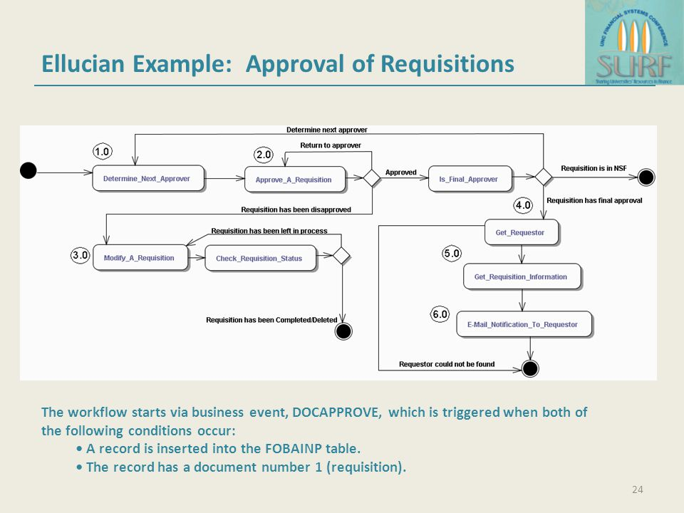 Ellucian Example: Approval of Requisitions