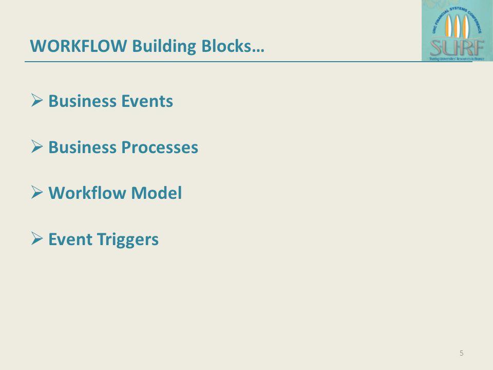 WORKFLOW Building Blocks…