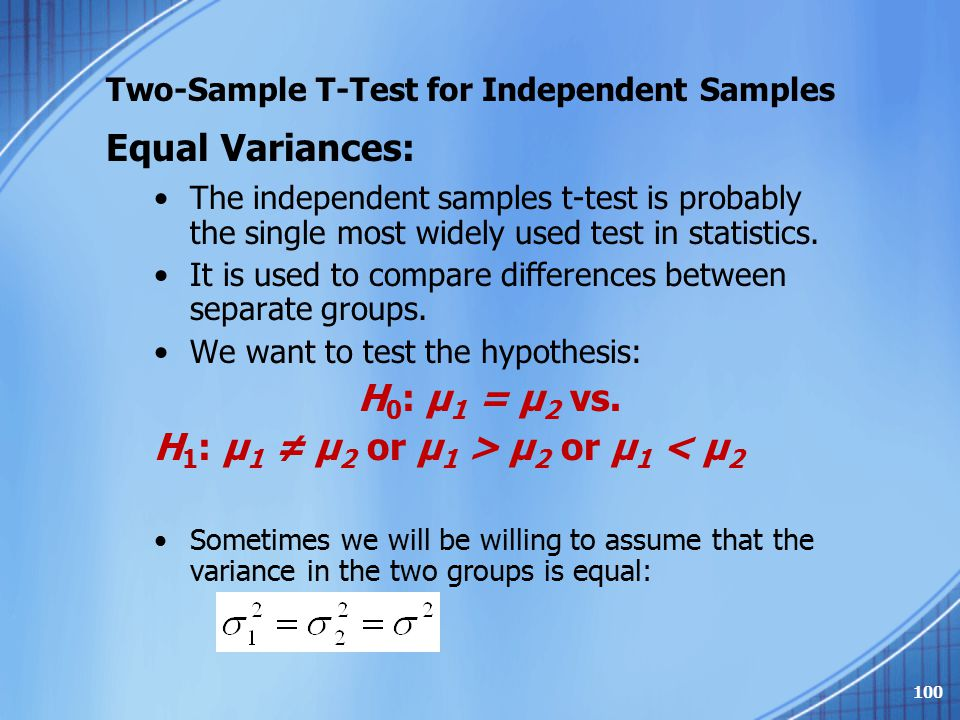 Two-Sample T-Test for Independent Samples
