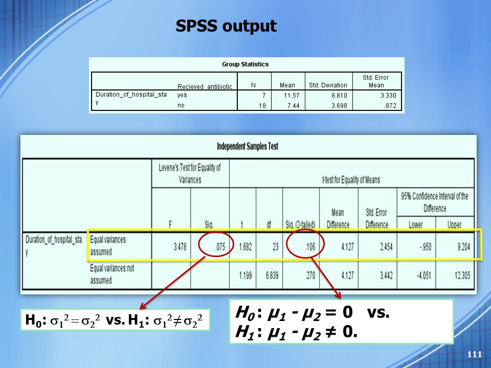 SPSS output H0 : μ1 - μ2 = 0 vs. H1 : μ1 - μ2 ≠ 0.