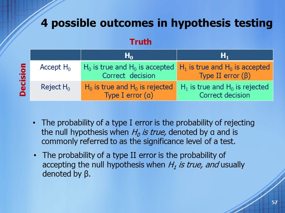 4 possible outcomes in hypothesis testing
