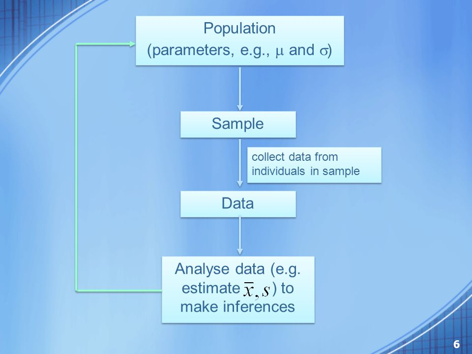 Analyse data (e.g. estimate ) to make inferences