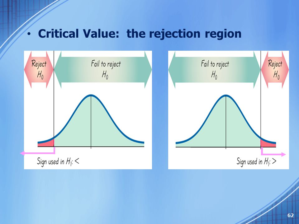 Critical Value: the rejection region