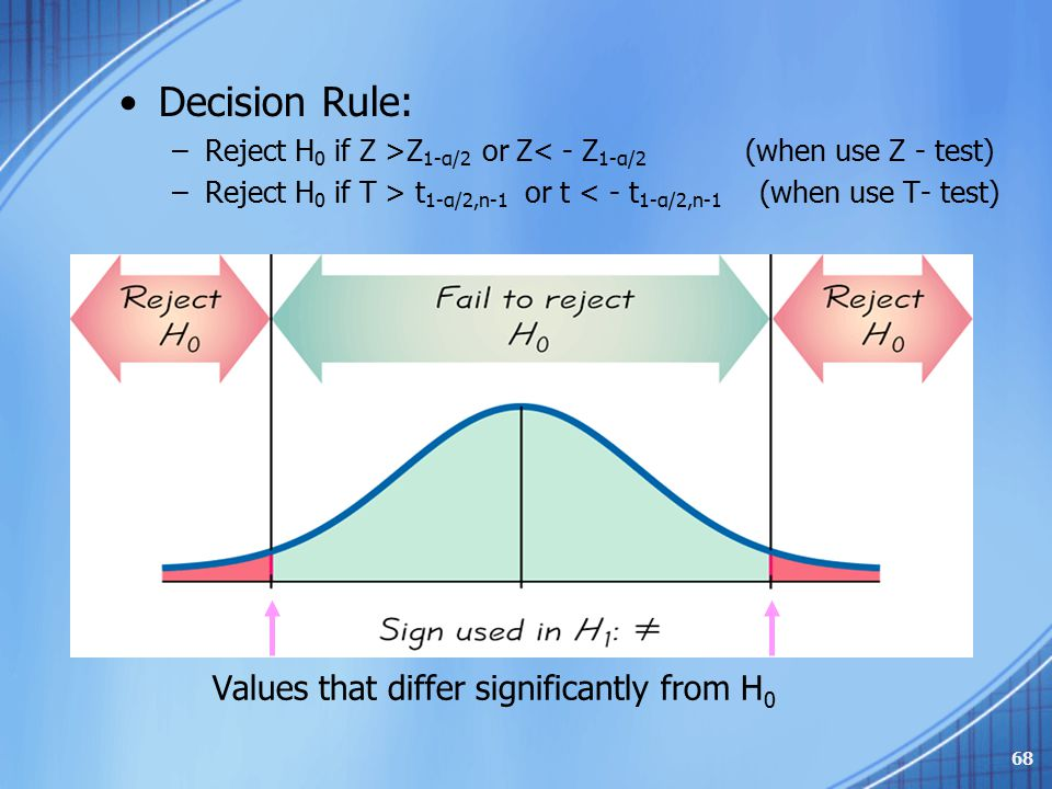 Decision Rule: Values that differ significantly from H0