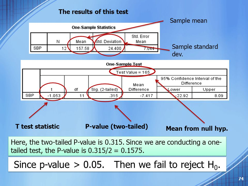 Since p-value > 0.05. Then we fail to reject H0.