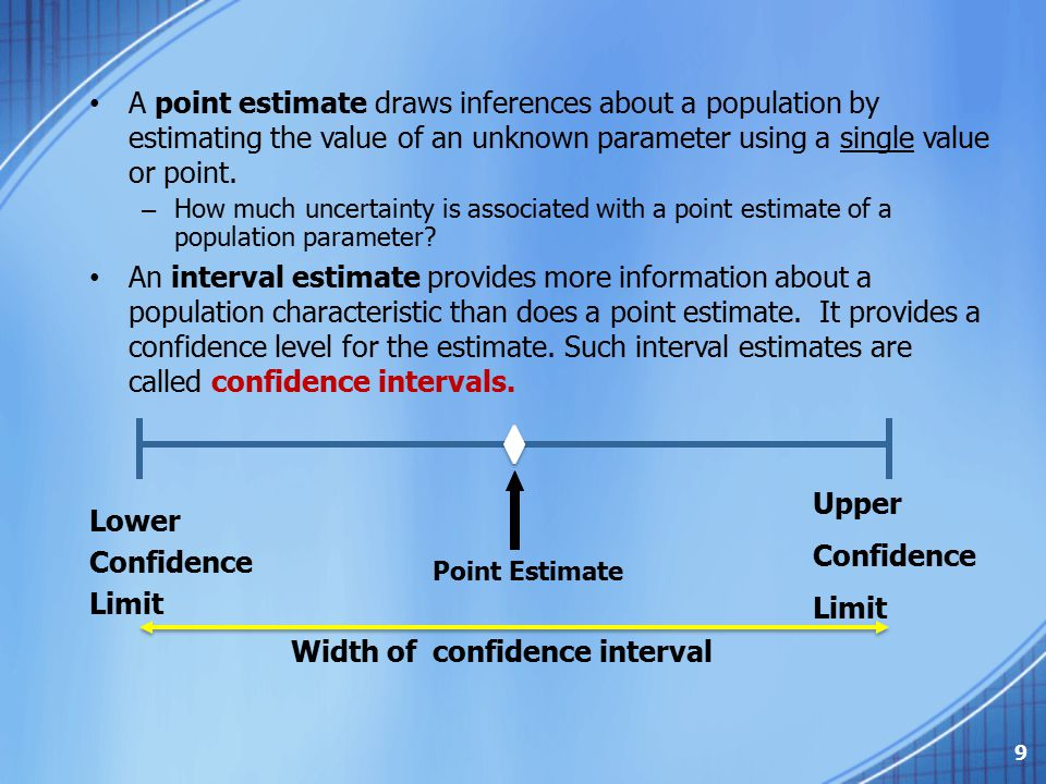 Width of confidence interval