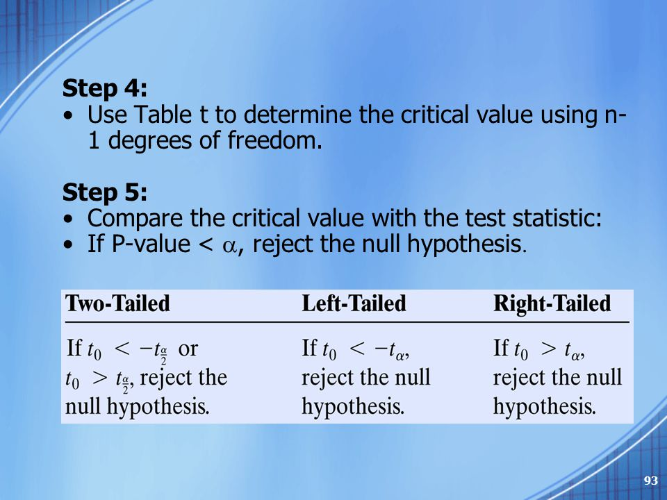 Step 4: Use Table t to determine the critical value using n-1 degrees of freedom. Step 5: Compare the critical value with the test statistic: