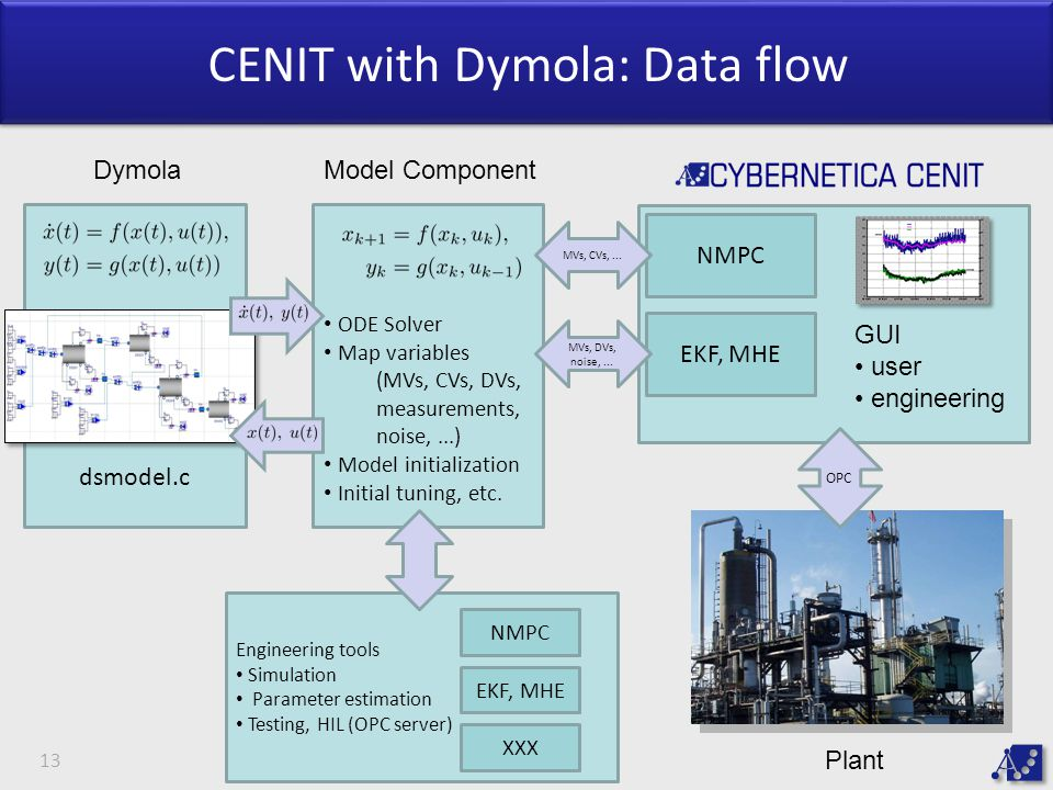 CENIT with Dymola: Data flow