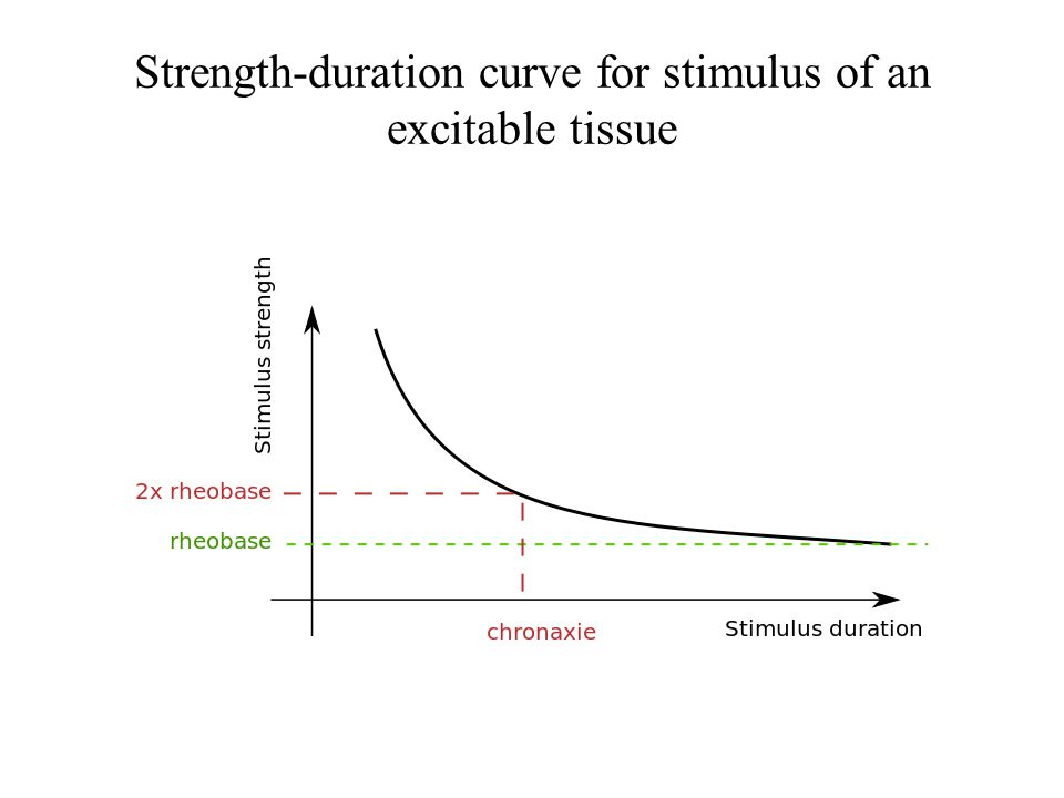 Strength-duration curve for stimulus of an excitable tissue