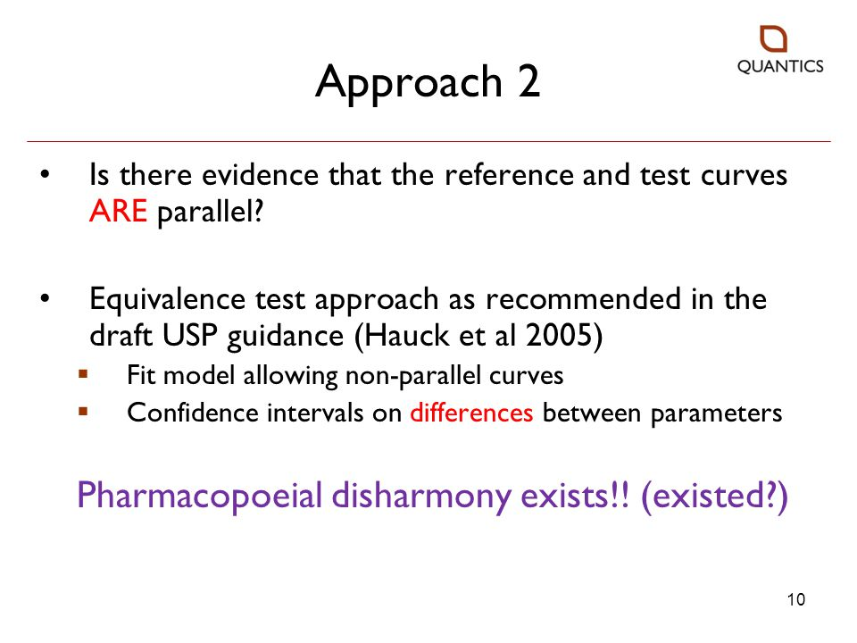 Approach 2 Pharmacopoeial disharmony exists!! (existed )