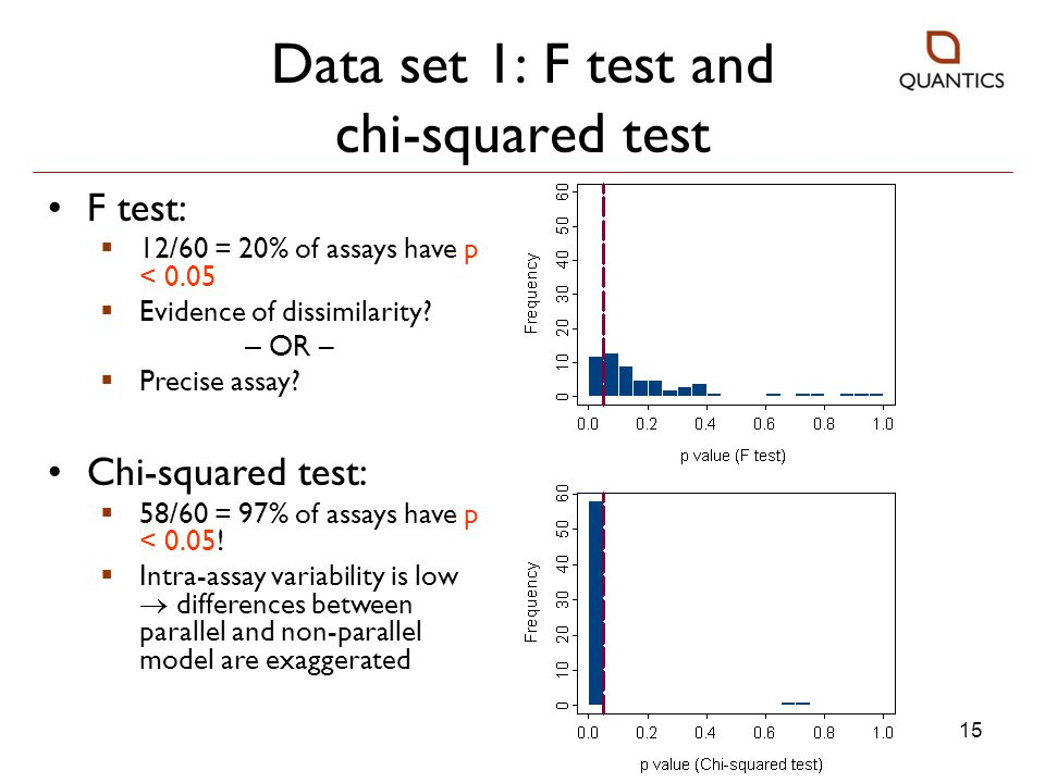 Data set 1: F test and chi-squared test